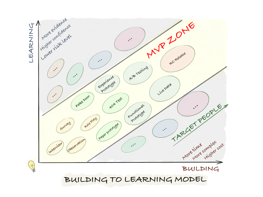 Building With Learning 模型