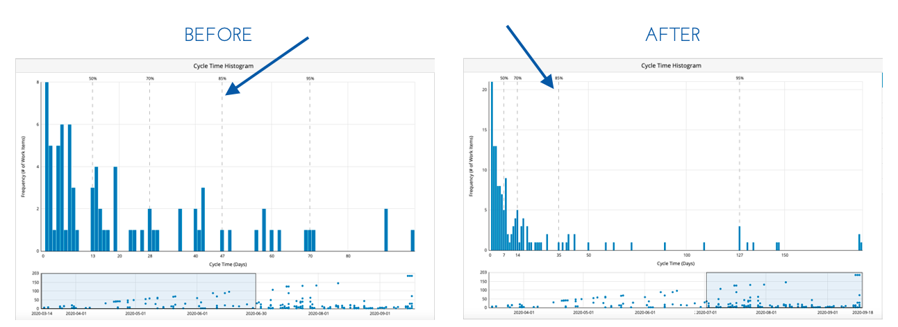 Kanban Case Study - Cycle Time Improvement - Cycle Time Histogram - Aktia Solutions