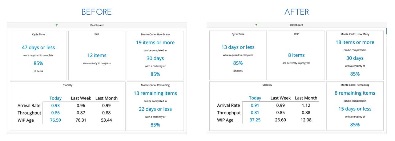 Kanban Case Study - Kanbanize Analytics Dashboard - Aktia Solutions