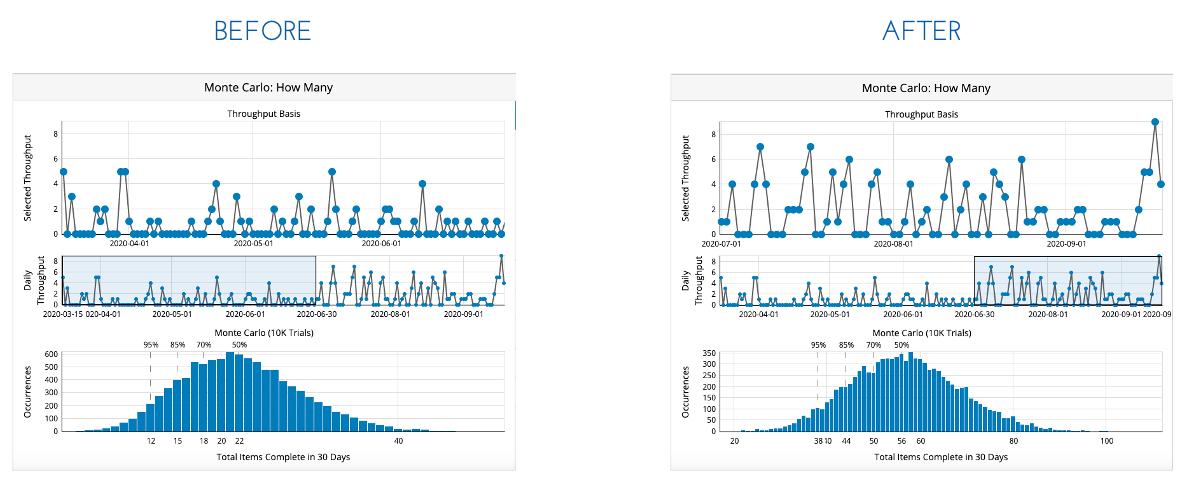 Kanban Case Study - Productivity Improvement - Montecarlo Simulation - Aktia Solutions