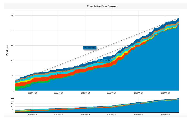 System Improvement - Cumulative Flow Diagram - Aktia Solutions