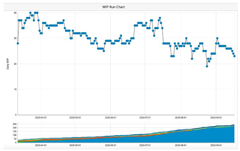 WIP Reduction - WIP Run Chart - Aktia Solutions