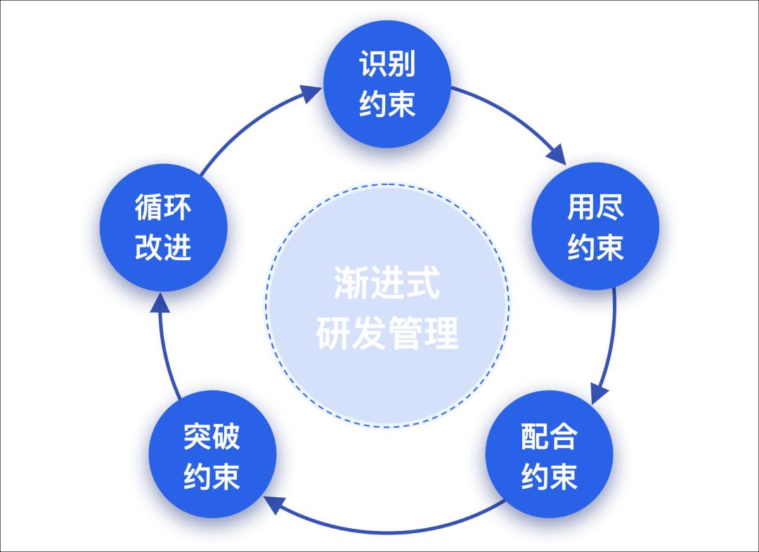 渐进式的研发管理改进之路