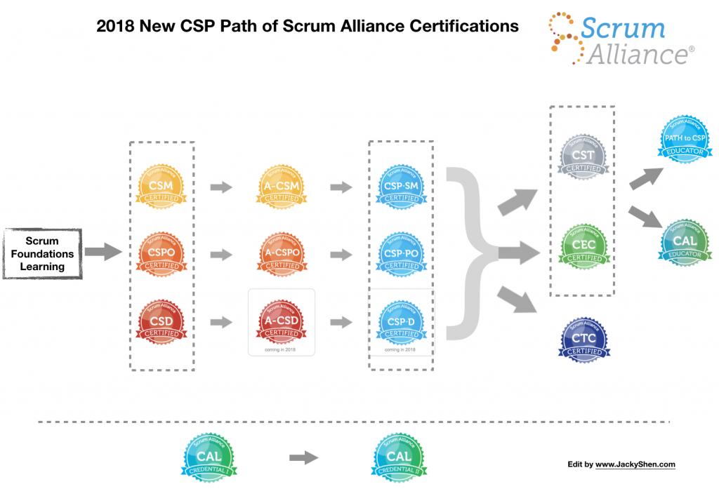 Scrum Alliance 及其认证体系