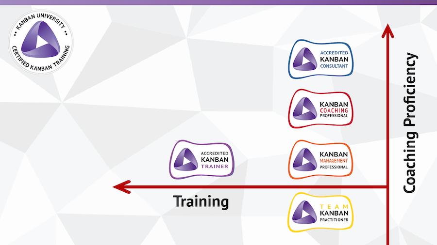 Kanban University TKP 认证培训 | 上海 | 2021/04/03